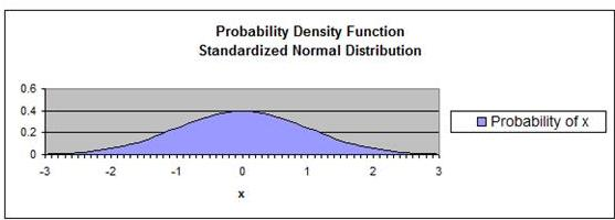 Normal Distribution - Probability Density Function - Standard Normal Distribution