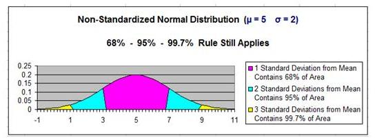 Normal Distribution - 68-95-99 Rule - Non-Standard Normal Distribution