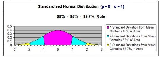 Normal Distribution - 68-95-99 Rule - Standard Normal Distribution