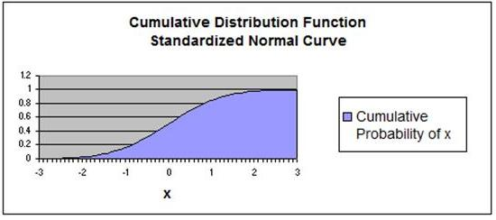 Normal Distribution - Cumulative Distribution Function - Standard Normal Distribution
