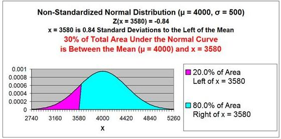 Normal Distribution - Problem 1