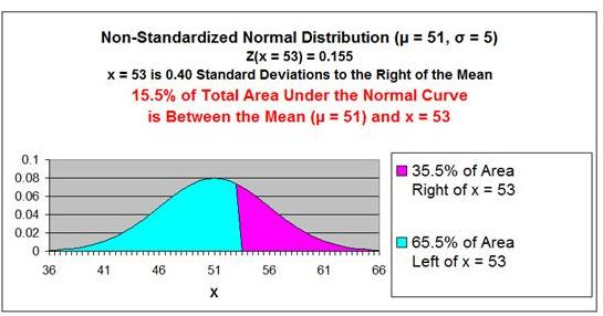 Normal Distribution - Problem 2 Graph 1
