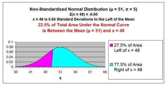 Normal Distribution - Problem 2 Graph 2