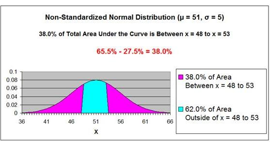 Normal Distribution - Problem 2 Graph 3