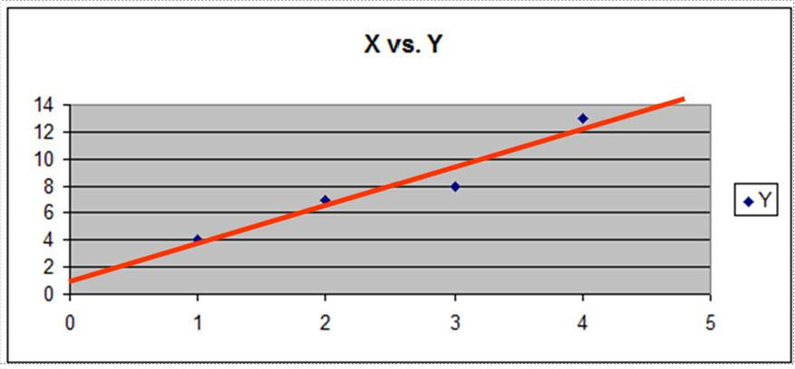 Regression - Regression Line for 2-Variable Linear Regression