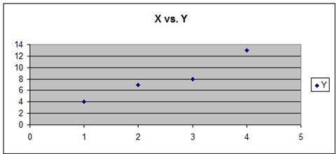 Regression - Regression Step 1 - Graph the Data - Scatter Plot Regression Analysis
