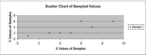 Regression - Problem 6 - Scatter Plot Diagram